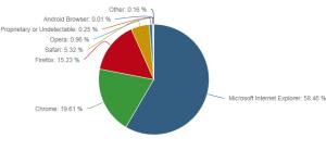 2014年8月デスクトップ版ウェブブラウザシェア