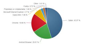 2014年8月モバイル版ウェブブラウザシェア